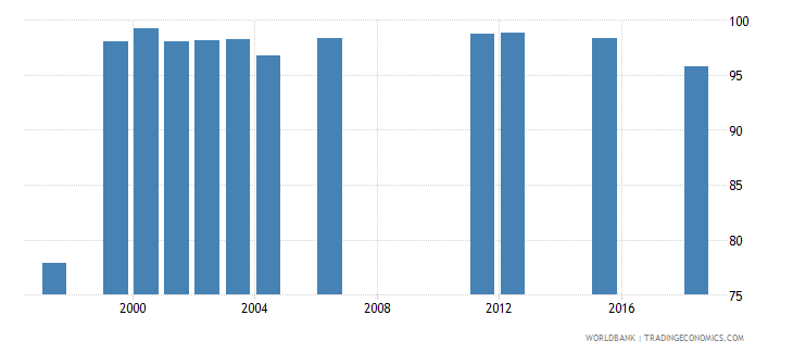 west bank and gaza survival rate to grade 4 of primary education female percent wb data