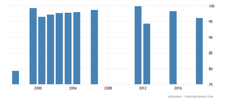 west bank and gaza survival rate to grade 4 of primary education male percent wb data