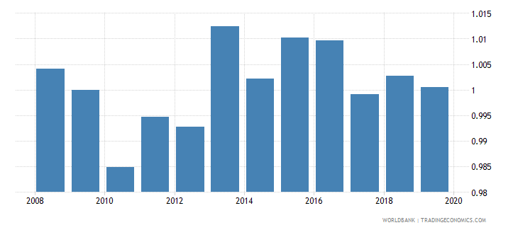 west bank and gaza total net enrolment rate primary gender parity index gpi wb data