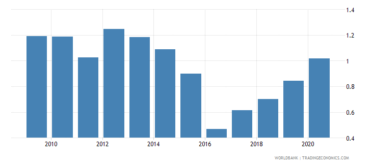 west bank and gaza total reserves in months of imports wb data