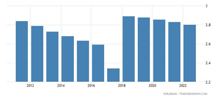 west bank and gaza urban population growth annual percent wb data