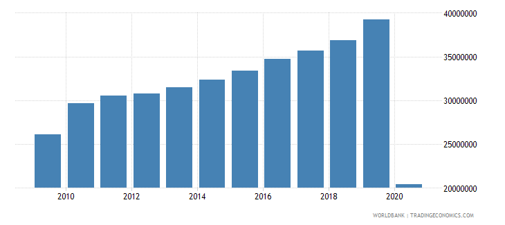 world air transport registered carrier departures worldwide wb data
