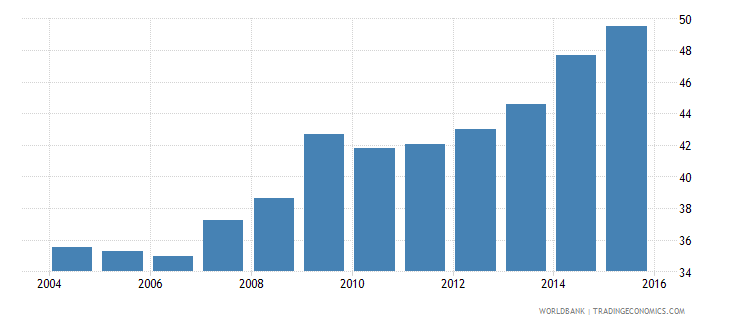 world bank deposits to gdp percent wb data