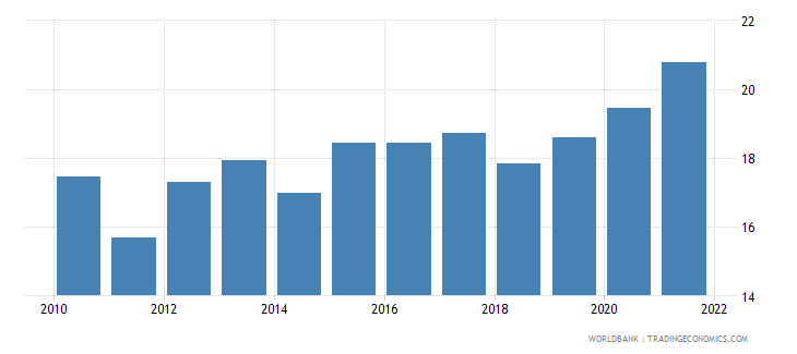 world bank liquid reserves to bank assets ratio percent wb data