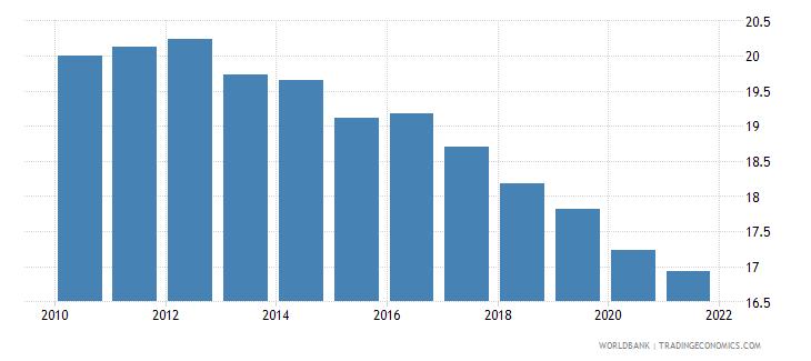 world birth rate crude per 1 000 people wb data