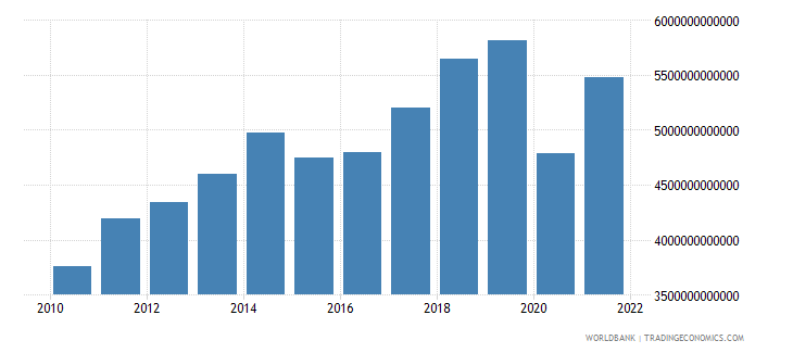 world commercial service imports us dollar wb data