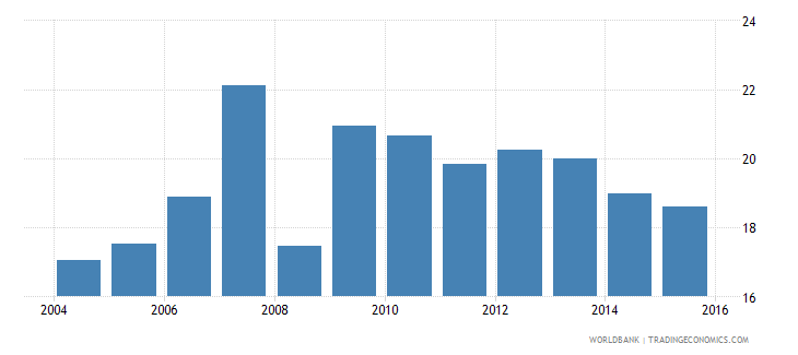 world consolidated foreign claims of bis reporting banks to gdp percent wb data