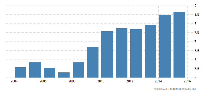 world credit to government and state owned enterprises to gdp percent wb data