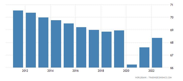 world employment to population ratio 15 plus  male percent wb data