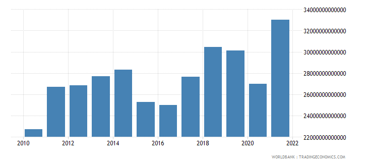 world exports of goods services and income bop us dollar wb data