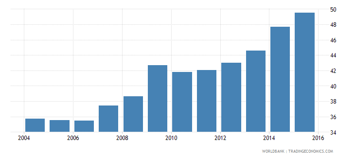 world financial system deposits to gdp percent wb data