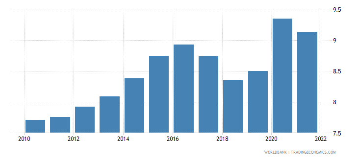 world food exports percent of merchandise exports wb data