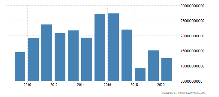 world foreign direct investment net inflows bop us dollar wb data