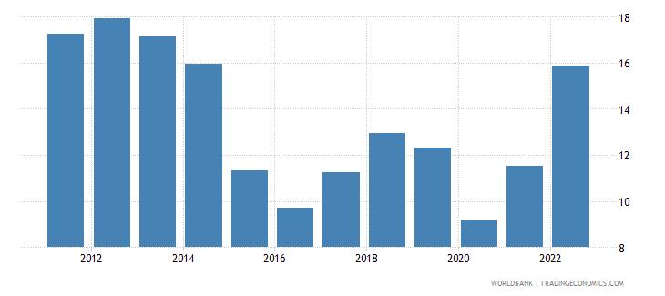 world fuel imports percent of merchandise imports wb data