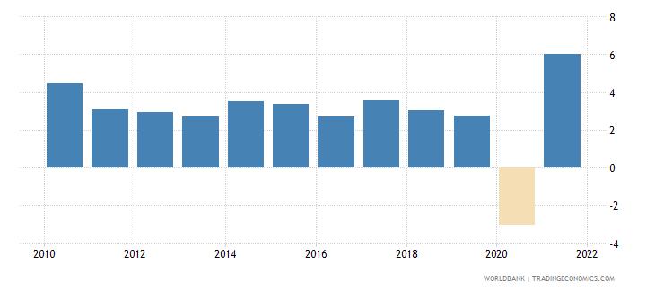 world gni growth annual percent wb data