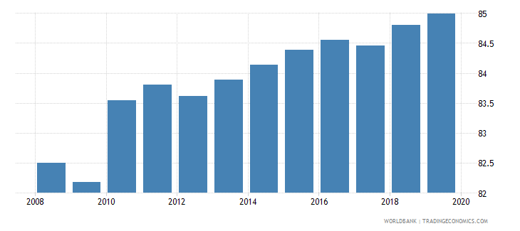 world gross enrolment ratio lower secondary male percent wb data