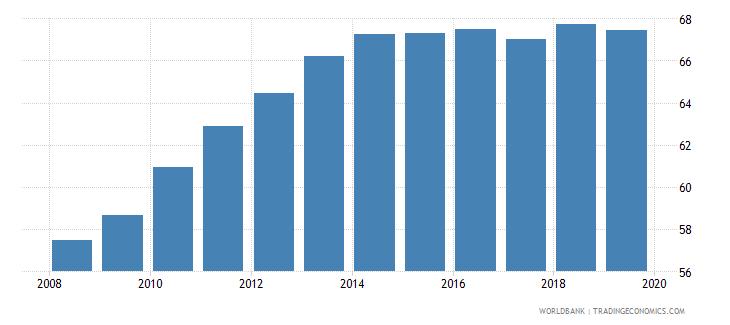 world gross enrolment ratio upper secondary male percent wb data