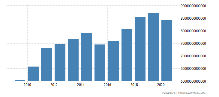 world gross national expenditure us dollar wb data