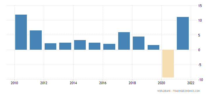 world imports of goods and services annual percent growth wb data