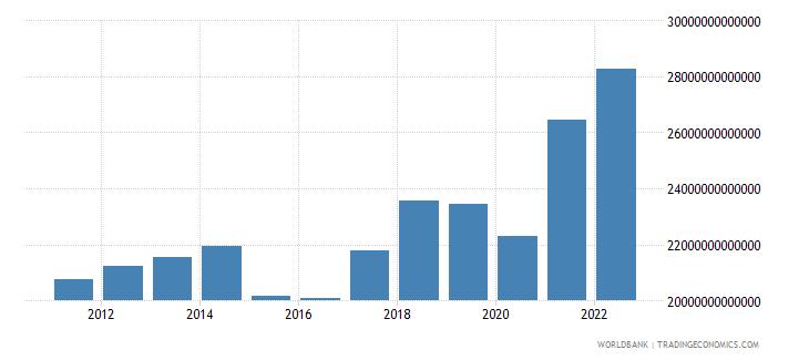 world industry value added us dollar wb data