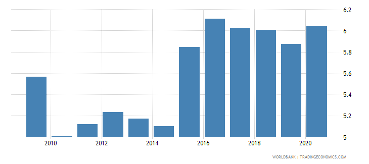 world interest payments percent of revenue wb data