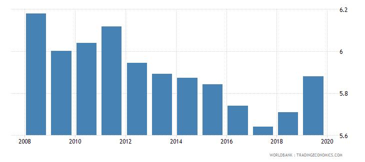 world interest rate spread lending rate minus deposit rate percent wb data