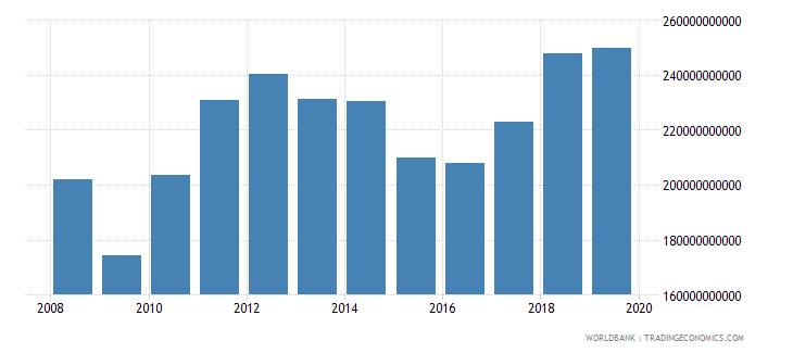world international tourism expenditures for passenger transport items us dollar wb data