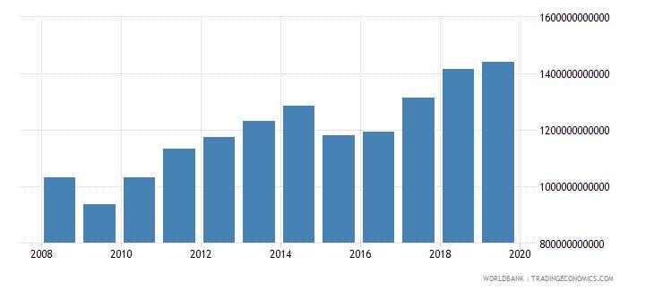 world international tourism expenditures us dollar wb data