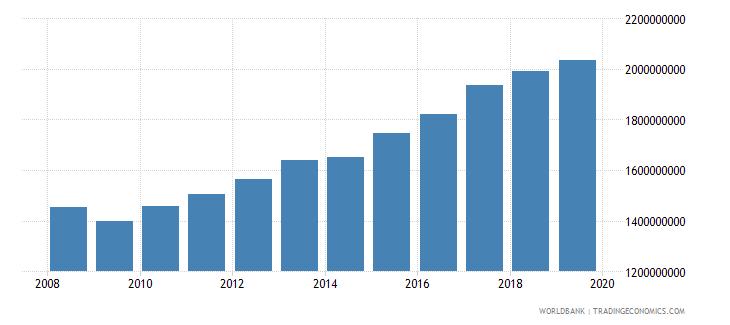 world international tourism number of departures wb data
