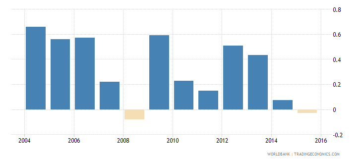 world loans from nonresident banks net to gdp percent wb data