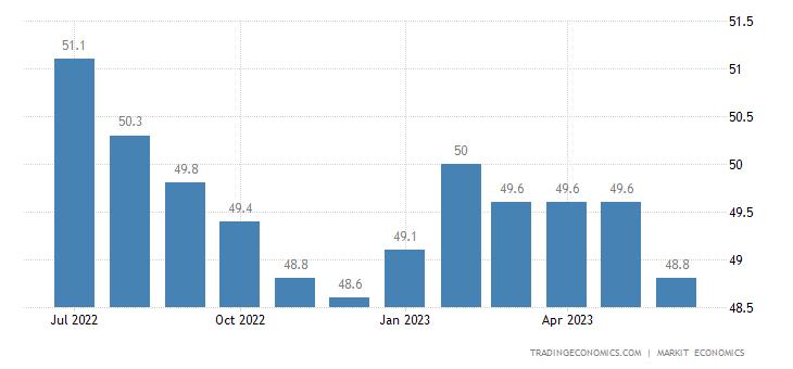 JPMorgan Global Manufacturing Pmi