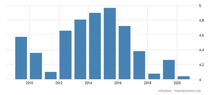 world merchandise exports to economies in the arab world percent of total merchandise exports wb data