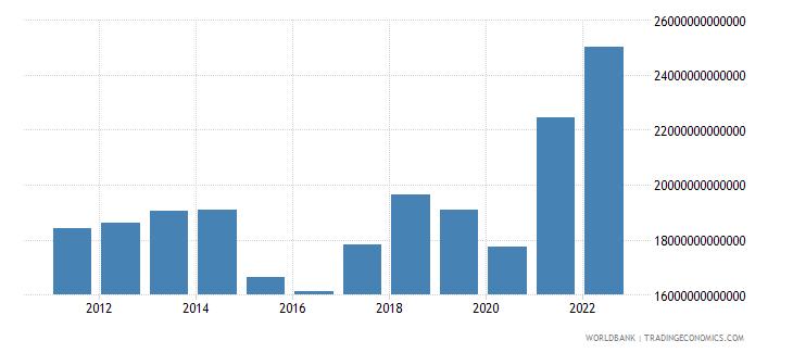 world merchandise exports us dollar wb data