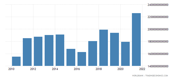 world merchandise imports us dollar wb data