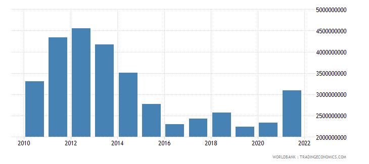 world net bilateral aid flows from dac donors australia us dollar wb data