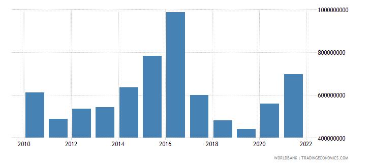 world net bilateral aid flows from dac donors austria us dollar wb data