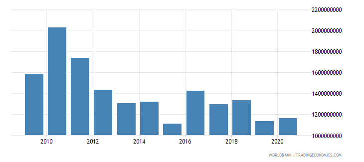 world net bilateral aid flows from dac donors belgium us dollar wb data