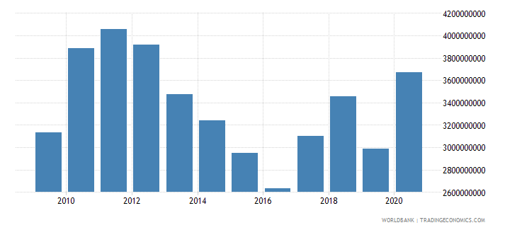 world net bilateral aid flows from dac donors canada us dollar wb data