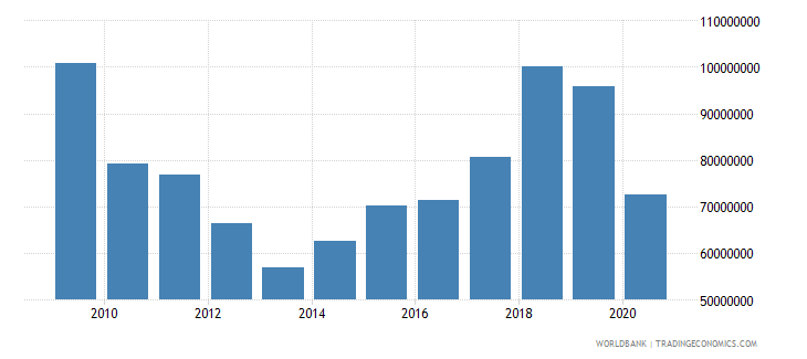world net bilateral aid flows from dac donors czech republic current us$ wb data
