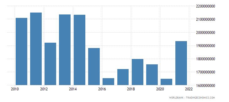 world net bilateral aid flows from dac donors denmark us dollar wb data
