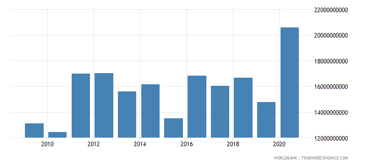 world net bilateral aid flows from dac donors european commission us dollar wb data