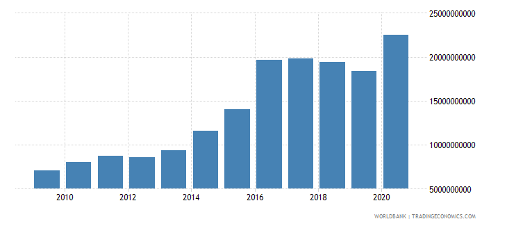 world net bilateral aid flows from dac donors germany us dollar wb data