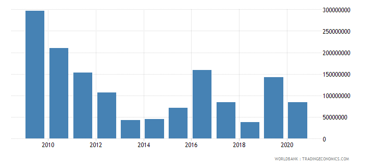 world net bilateral aid flows from dac donors greece us dollar wb data