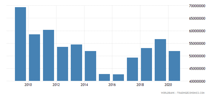 world net bilateral aid flows from dac donors ireland us dollar wb data