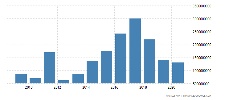 world net bilateral aid flows from dac donors italy us dollar wb data