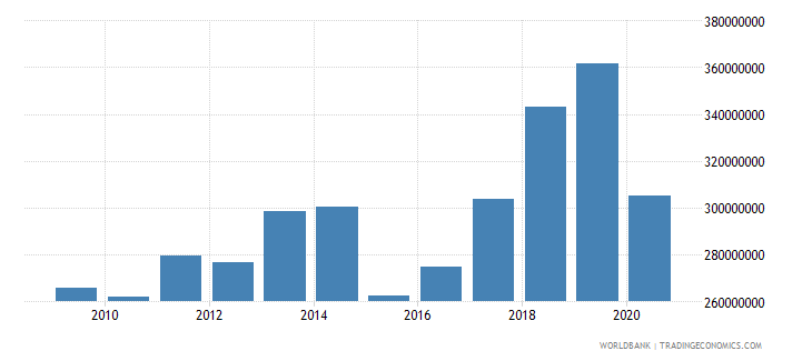 world net bilateral aid flows from dac donors luxembourg us dollar wb data