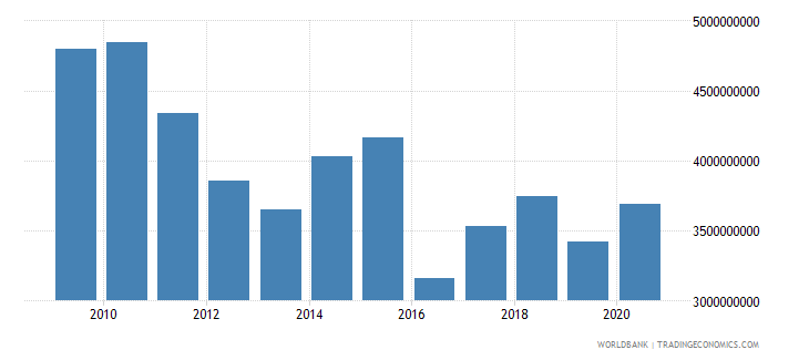 world net bilateral aid flows from dac donors netherlands us dollar wb data