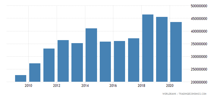 world net bilateral aid flows from dac donors new zealand us dollar wb data