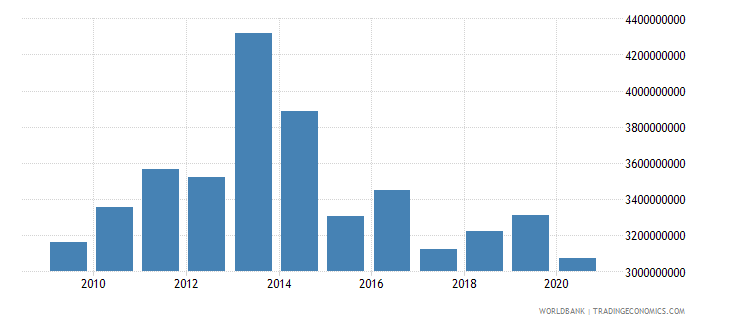 world net bilateral aid flows from dac donors norway us dollar wb data