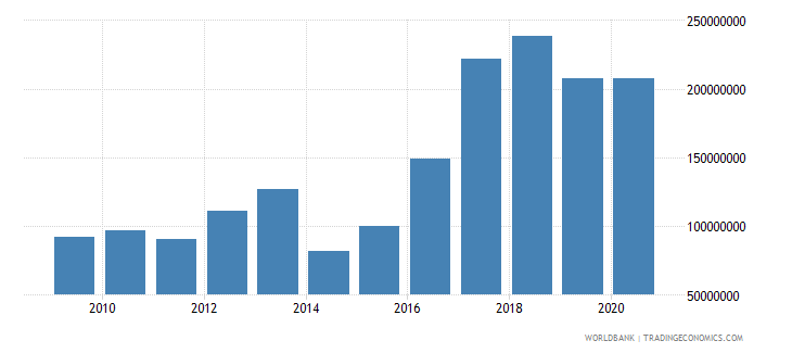 world net bilateral aid flows from dac donors poland current us$ wb data